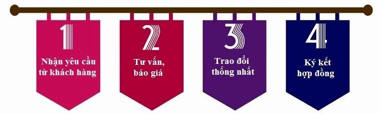 quy-trinh-thiet-ke-web-theo-yeu-cau-bictweb.vn