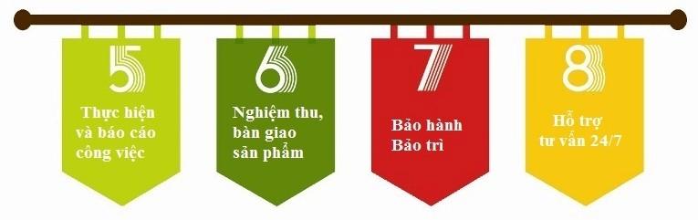 Quy trình thiết kế website theo yêu cầu của BICTweb.vn